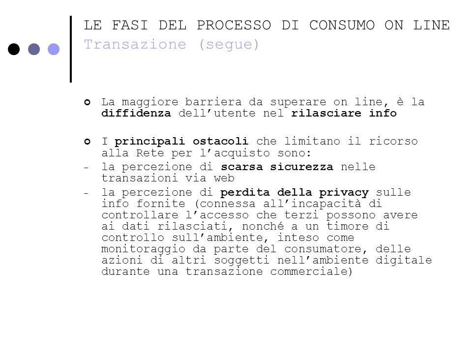 LE FASI DEL PROCESSO DI CONSUMO ON LINE Transazione (segue)