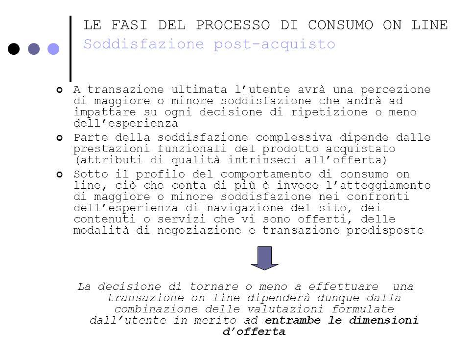 LE FASI DEL PROCESSO DI CONSUMO ON LINE Soddisfazione post-acquisto