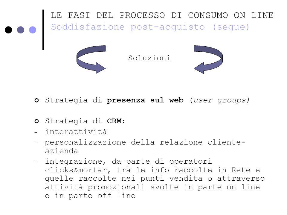 LE FASI DEL PROCESSO DI CONSUMO ON LINE Soddisfazione post-acquisto (segue)