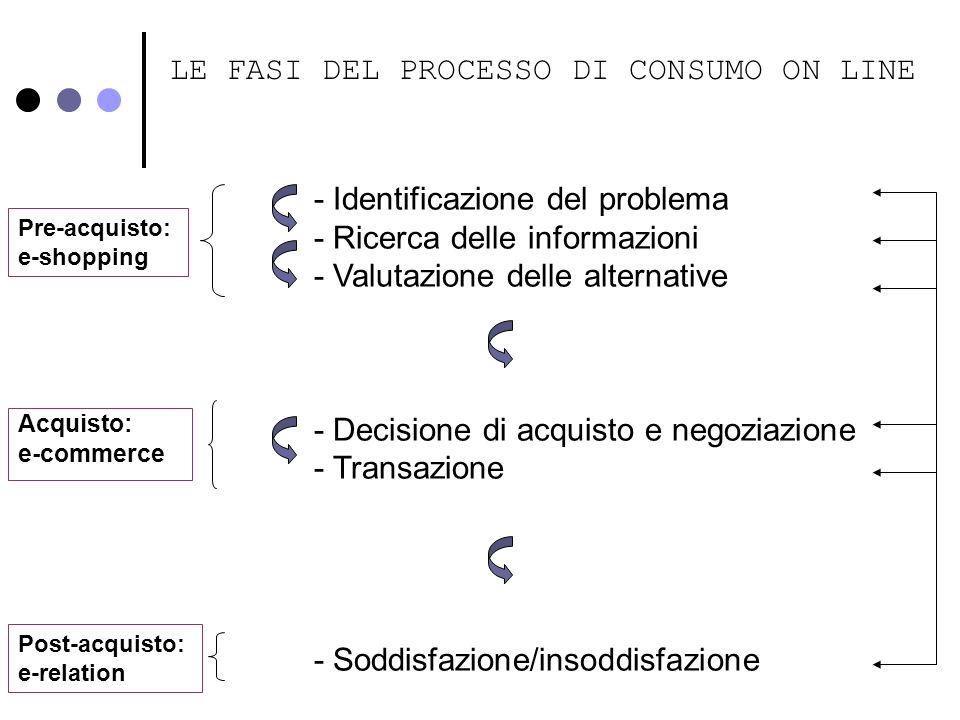 LE FASI DEL PROCESSO DI CONSUMO ON LINE