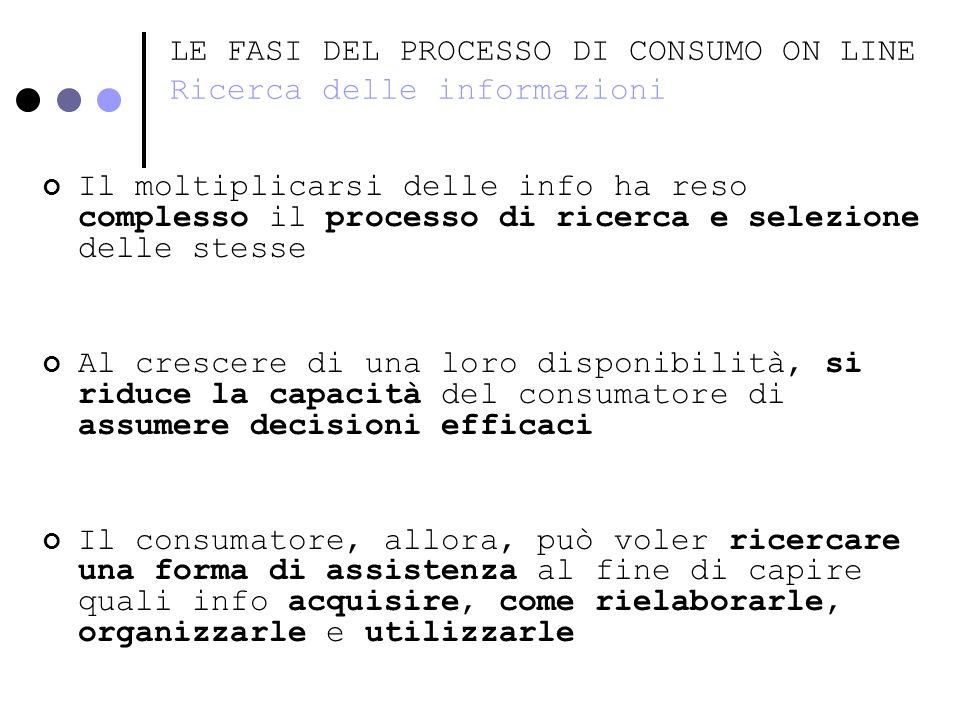 LE FASI DEL PROCESSO DI CONSUMO ON LINE Ricerca delle informazioni