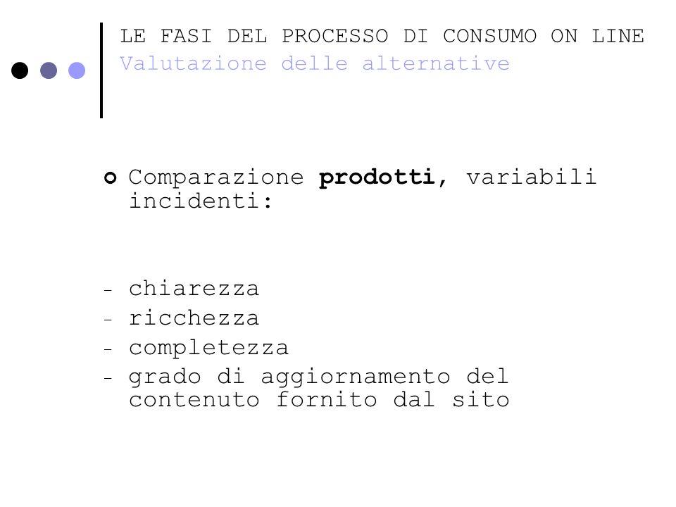 LE FASI DEL PROCESSO DI CONSUMO ON LINE Valutazione delle alternative