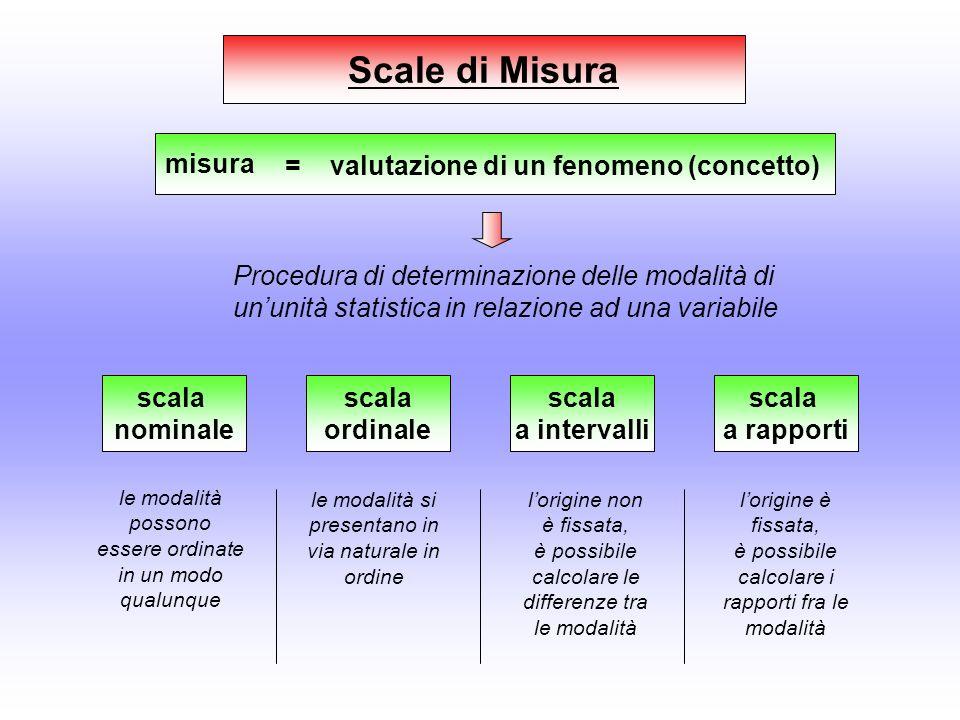 Scale di Misura misura = valutazione di un fenomeno (concetto)