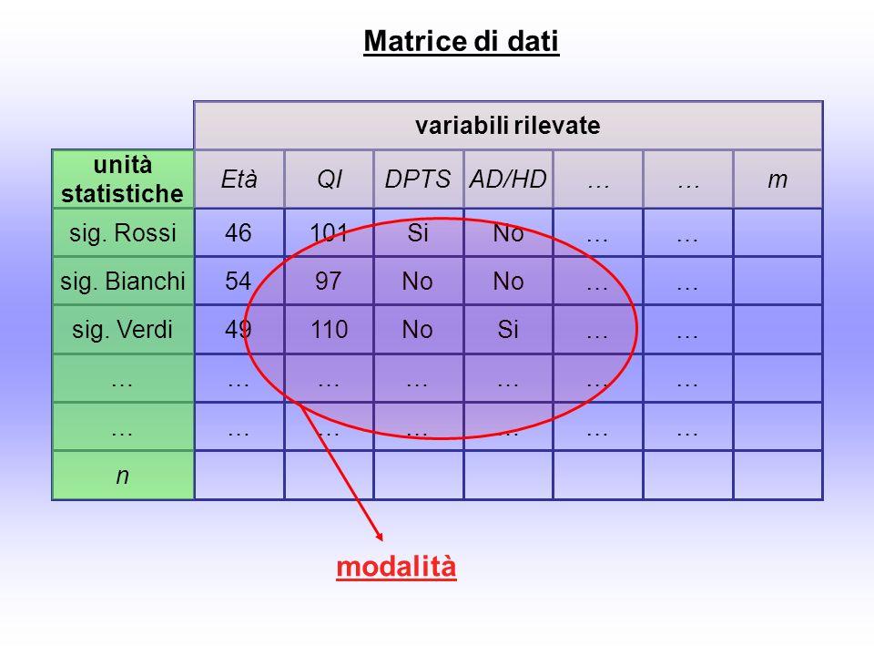 Matrice di dati modalità variabili rilevate unità statistiche Età QI