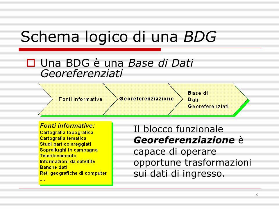 Schema logico di una BDG