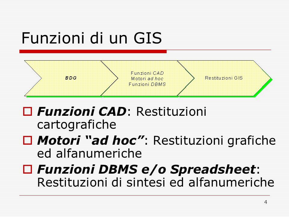 Funzioni di un GIS Funzioni CAD: Restituzioni cartografiche