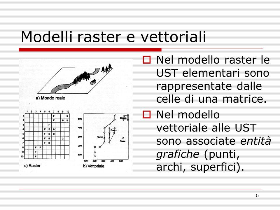 Modelli raster e vettoriali