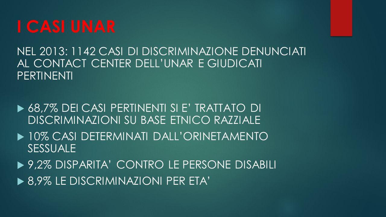 I CASI UNAR NEL 2013: 1142 CASI DI DISCRIMINAZIONE DENUNCIATI AL CONTACT CENTER DELL'UNAR E GIUDICATI PERTINENTI.