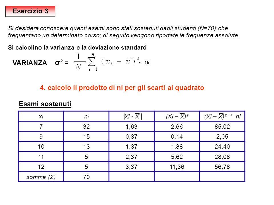 ּ Esercizio 3 VARIANZA σ² = ni