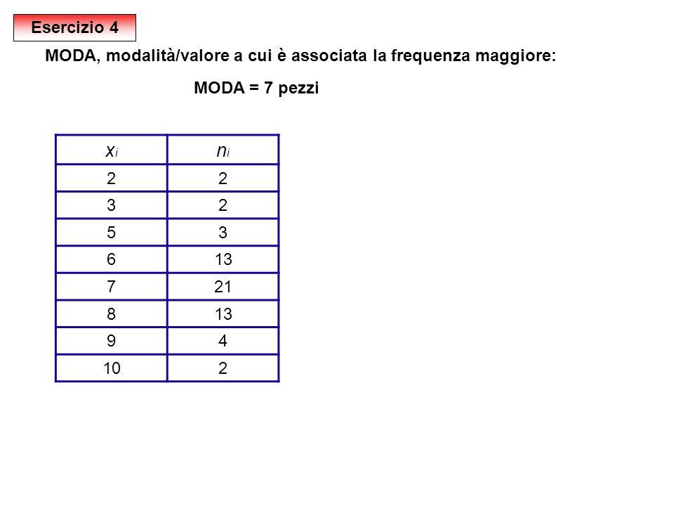 Esercizio 4 MODA, modalità/valore a cui è associata la frequenza maggiore: MODA = 7 pezzi. xi. ni.