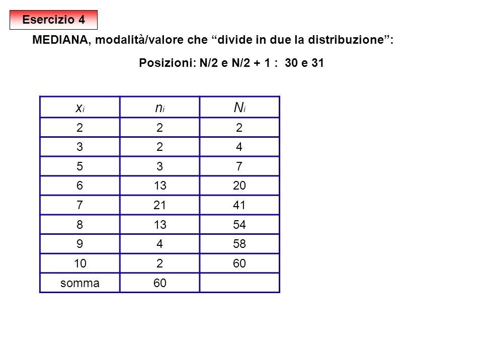 Esercizio 4MEDIANA, modalità/valore che divide in due la distribuzione : Posizioni: N/2 e N/2 + 1 : 30 e 31.