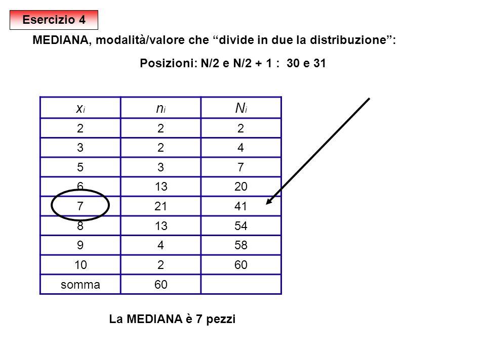 Esercizio 4 MEDIANA, modalità/valore che divide in due la distribuzione : Posizioni: N/2 e N/2 + 1 : 30 e 31.