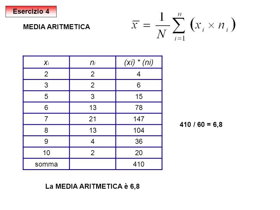 xi ni (xi) * (ni) Esercizio 4 MEDIA ARITMETICA 2 4 3 6 5 15 13 78 7 21