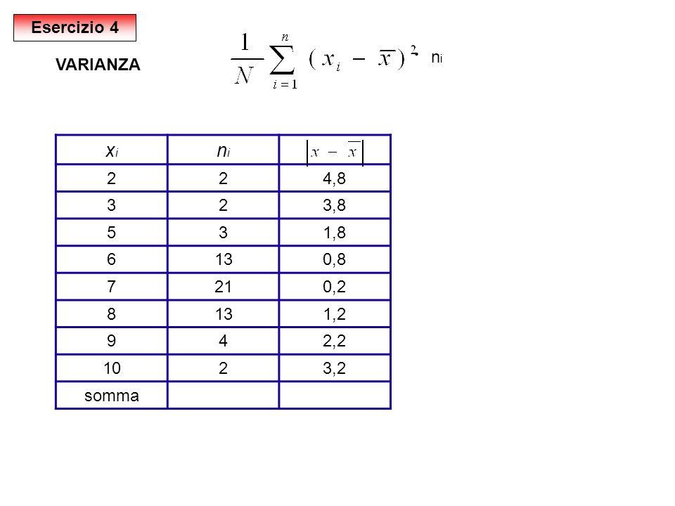 ּ xi ni Esercizio 4 ni VARIANZA 2 4,8 3 3,8 5 1,8 6 13 0,8 7 21 0,2 8