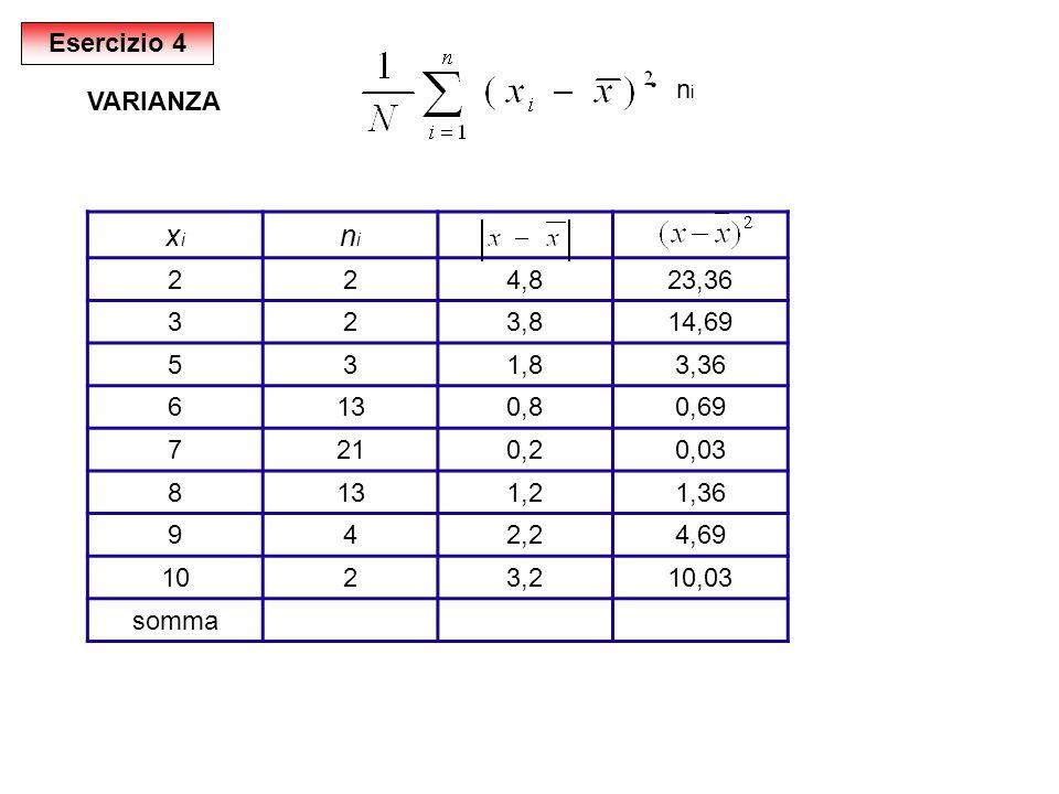 ּ xi ni Esercizio 4 ni VARIANZA 2 4,8 23,36 3 3,8 14,69 5 1,8 3,36 6