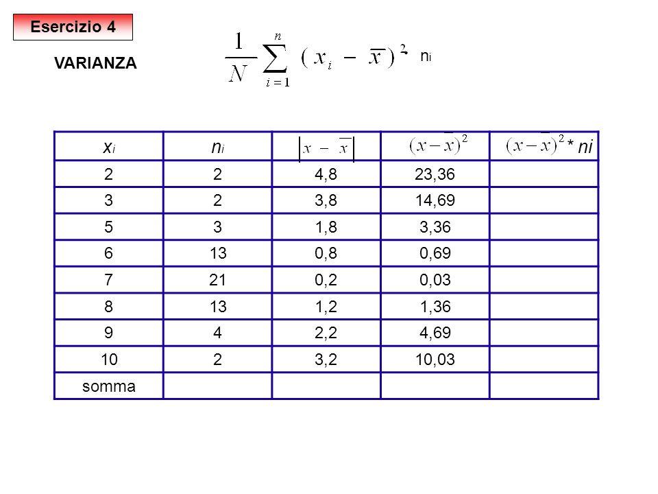 ּ xi ni * ni Esercizio 4 ni VARIANZA 2 4,8 23,36 3 3,8 14,69 5 1,8