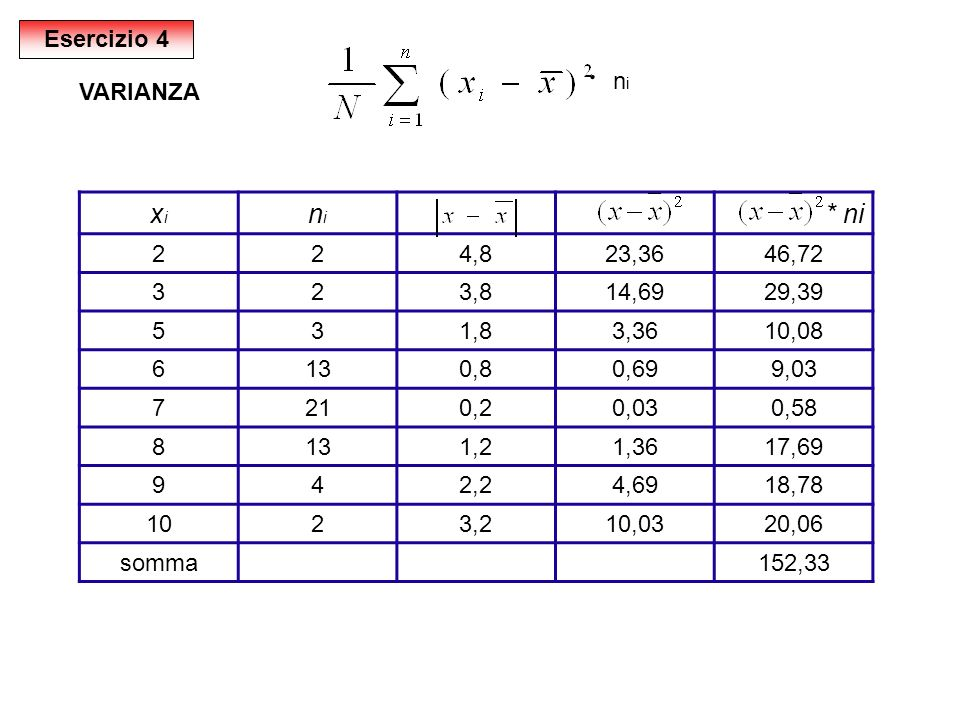ּ xi ni * ni Esercizio 4 ni VARIANZA 2 4,8 23,36 46,72 3 3,8 14,69