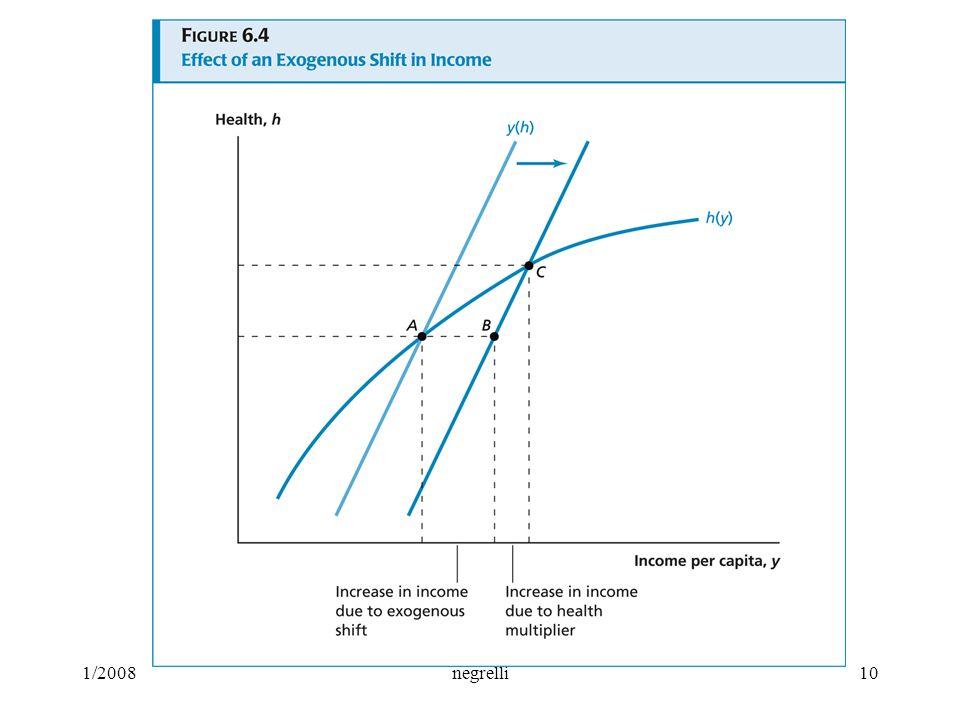 Per fattori esogeni, ad esempio innovazione tecnologica, i lavoratori per ogni livello dato di salute, possono produrre più output (differenza A-B). La crescita di output migliora quindi la salute dei lavoratori che a sua volta contribuisce a produrre una crescita addizionale di output (differenza B-C= effetto moltiplicatore ). Ecco come funziona il modello economico di interazione tra salute e reddito! Si può ugualmente far ricorso a tale modello per gli effetti di miglioramenti esogeni relativi alla salute, che comportano uno spostamento in alto della curva h(y): ad esempio, controllo malaria con pesticida DDT, etc.