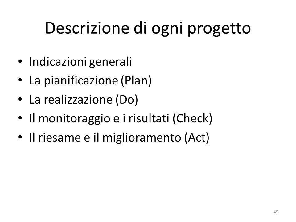 Descrizione di ogni progetto
