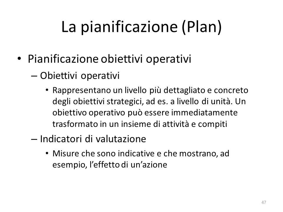 La pianificazione (Plan)