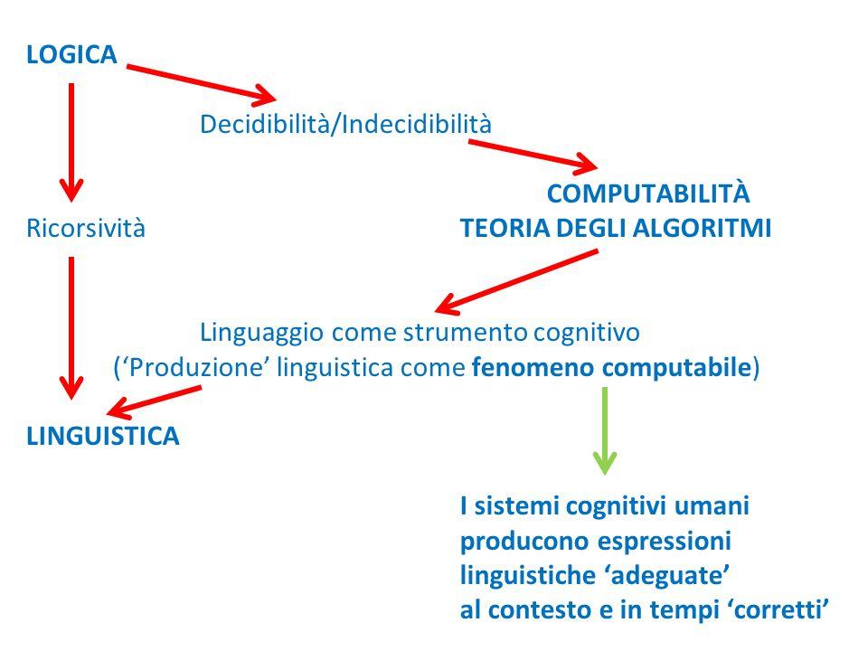 LOGICA Decidibilità/Indecidibilità COMPUTABILITÀ Ricorsività TEORIA DEGLI ALGORITMI Linguaggio come strumento cognitivo ('Produzione' linguistica come fenomeno computabile) LINGUISTICA I sistemi cognitivi umani producono espressioni linguistiche 'adeguate' al contesto e in tempi 'corretti'