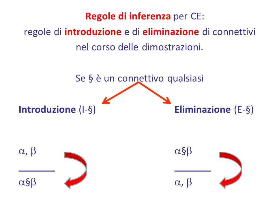 Regole di inferenza per CE: regole di introduzione e di eliminazione di connettivi nel corso delle dimostrazioni.