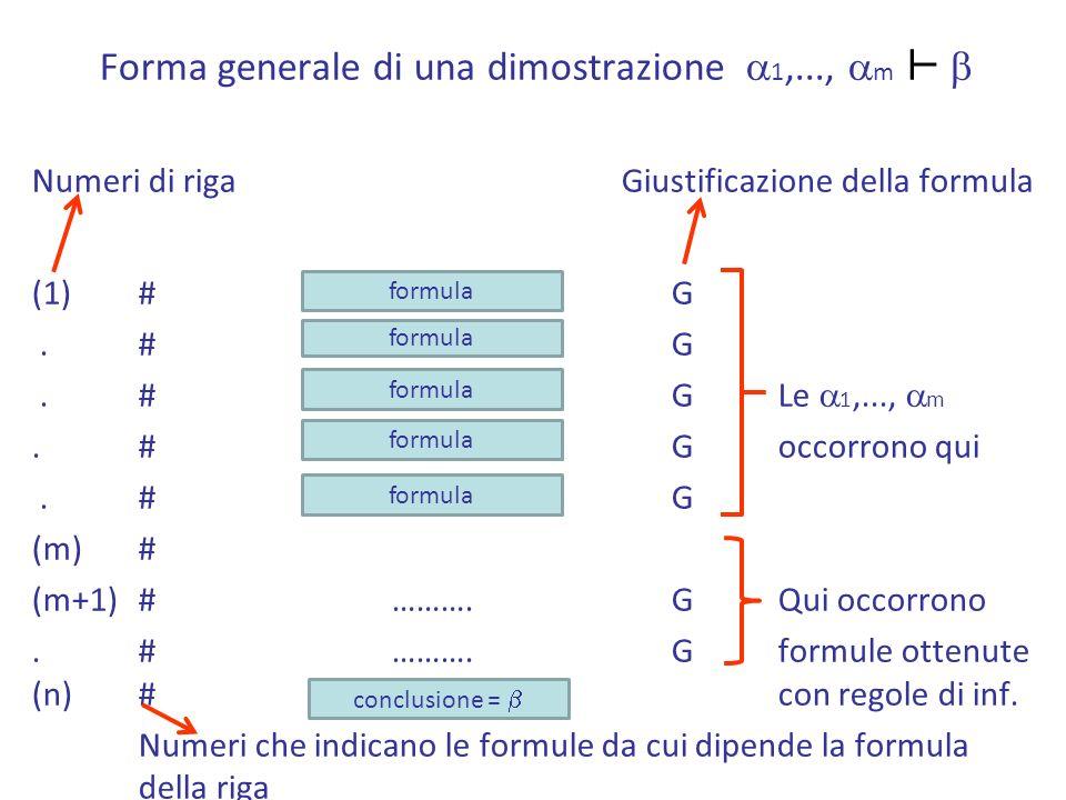 Forma generale di una dimostrazione a1,..., am ⊢ b