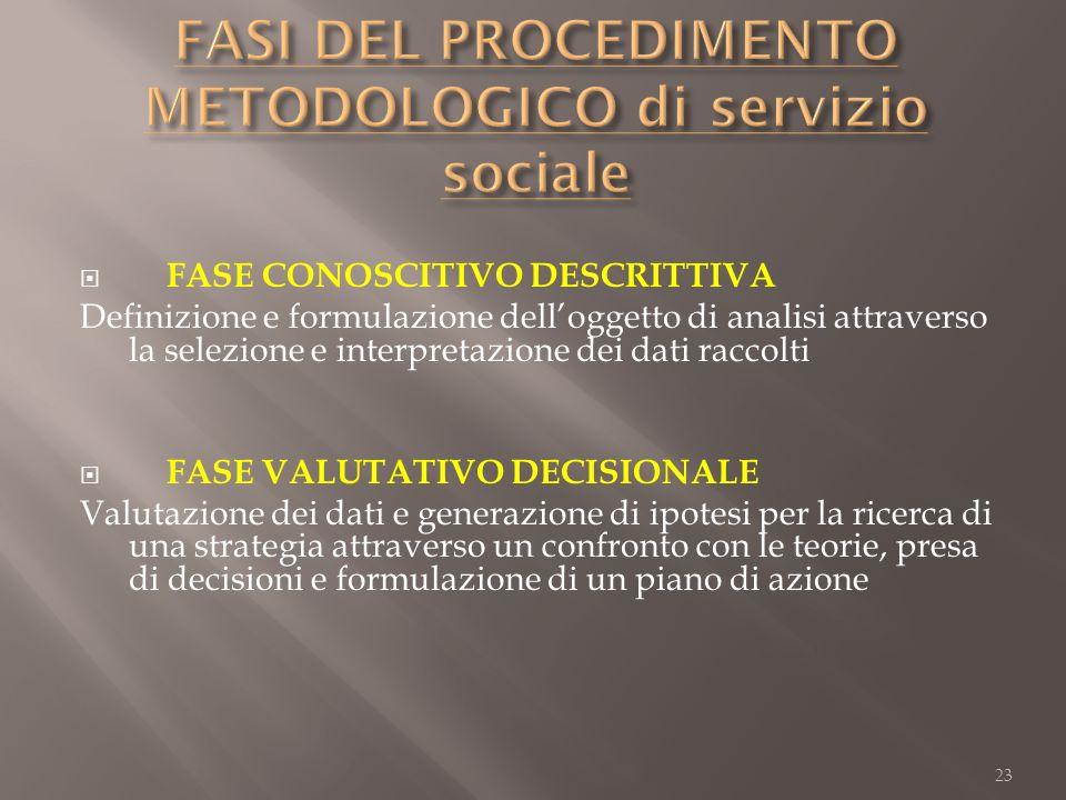 FASI DEL PROCEDIMENTO METODOLOGICO di servizio sociale