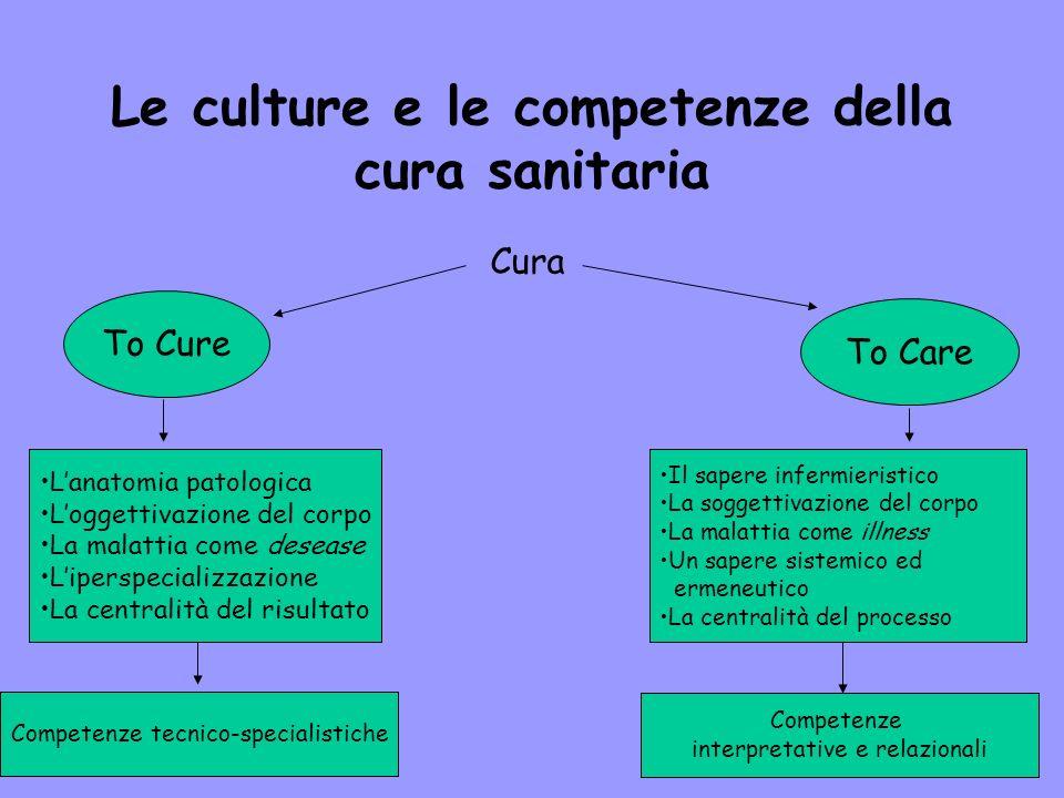 Le culture e le competenze della cura sanitaria
