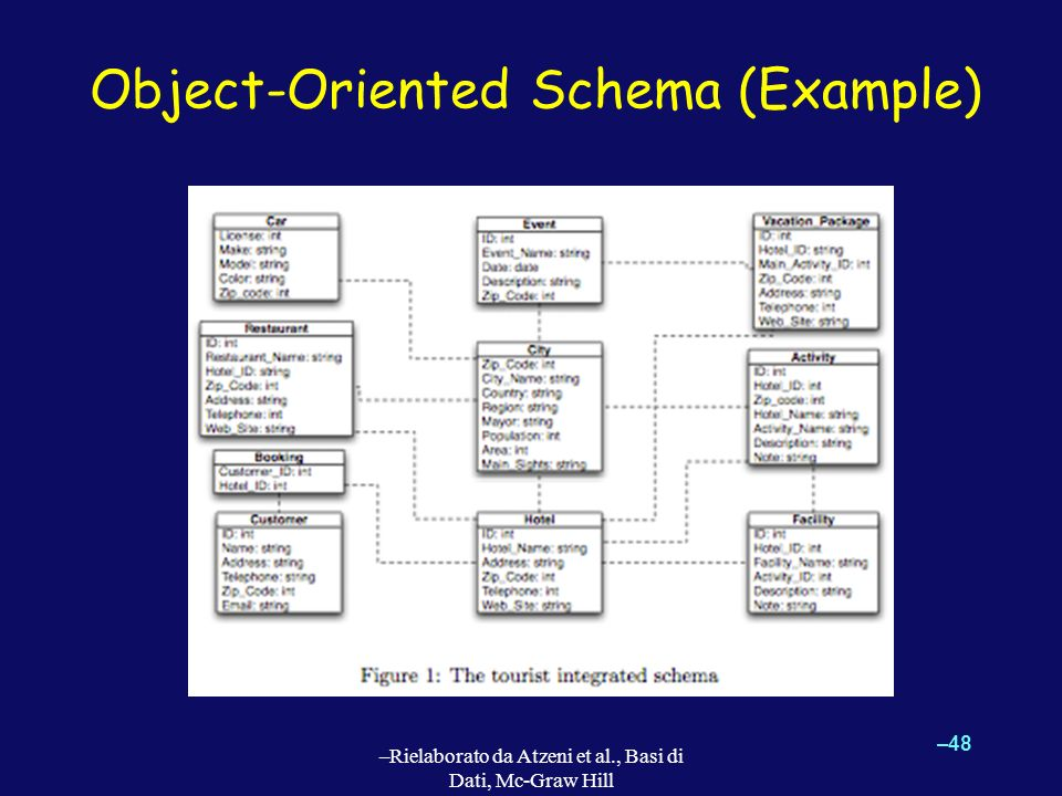 Object-Oriented Schema (Example)