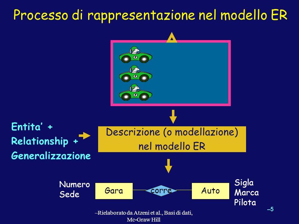 Processo di rappresentazione nel modello ER