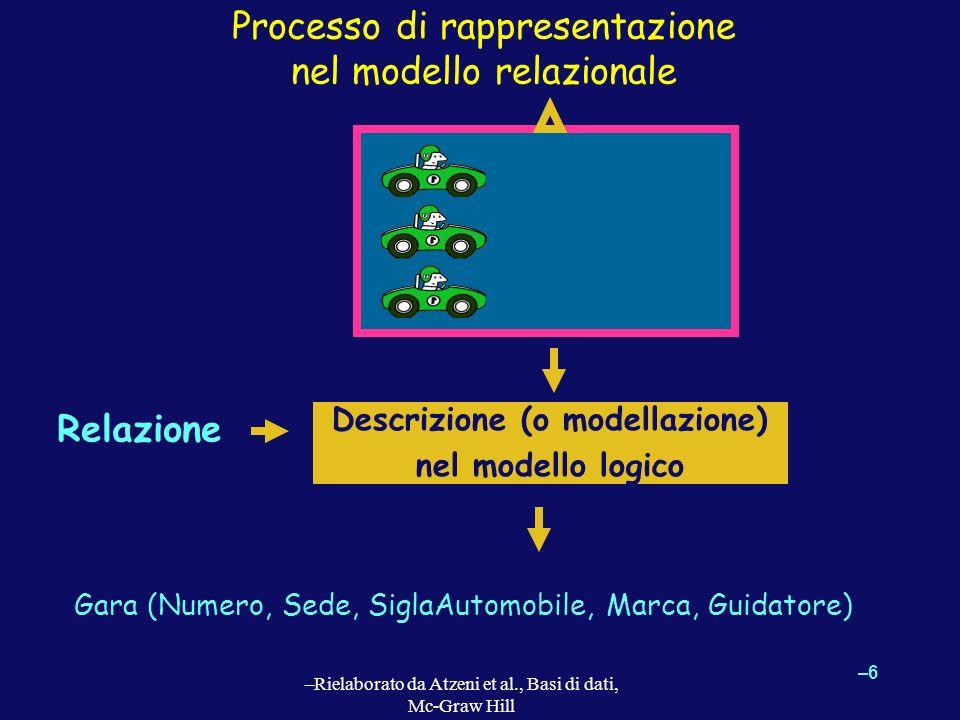 Processo di rappresentazione nel modello relazionale