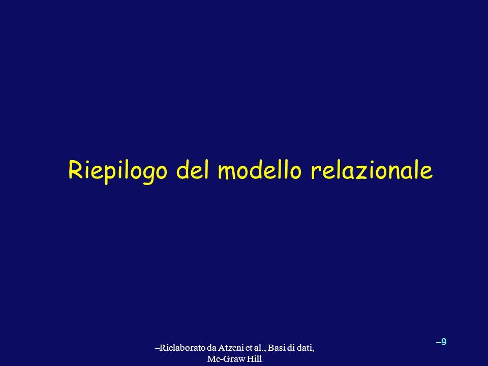 Riepilogo del modello relazionale