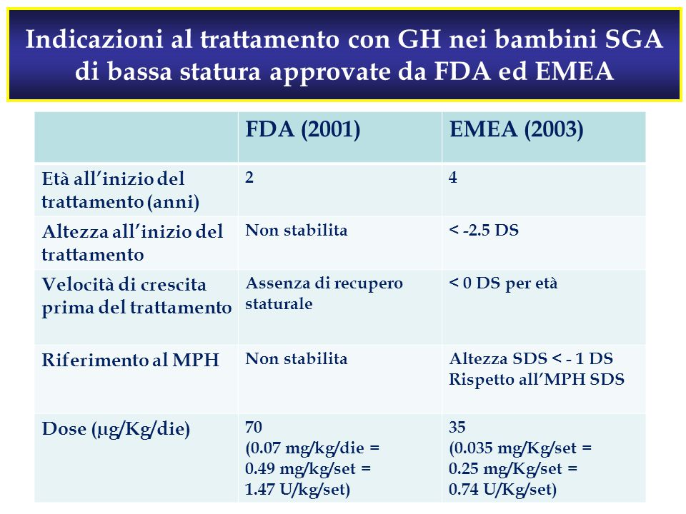 Indicazioni al trattamento con GH nei bambini SGA di bassa statura approvate da FDA ed EMEA