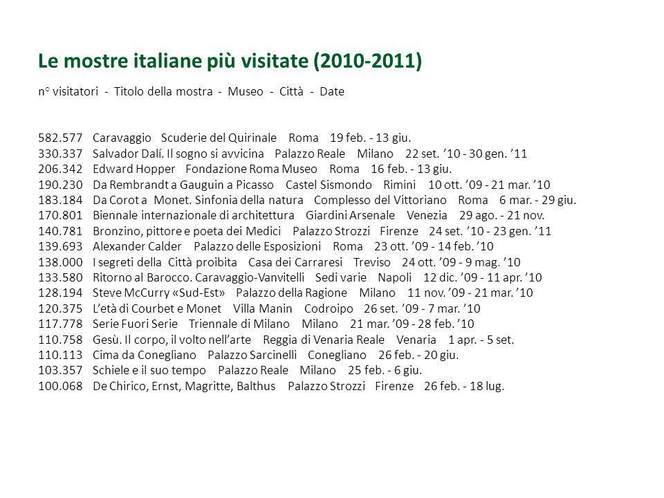 Le mostre italiane più visitate (2010-2011)