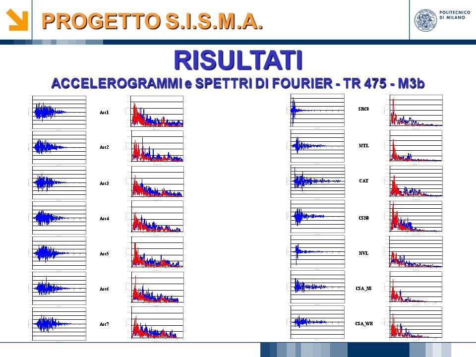 ACCELEROGRAMMI e SPETTRI DI FOURIER - TR 475 - M3b