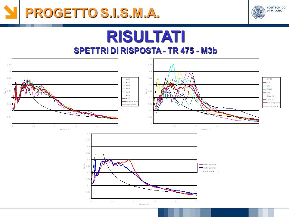 SPETTRI DI RISPOSTA - TR 475 - M3b
