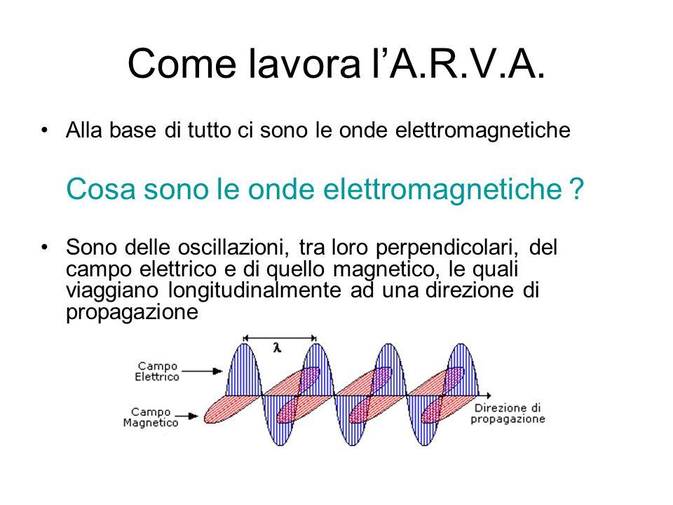Cosa sono le onde elettromagnetiche