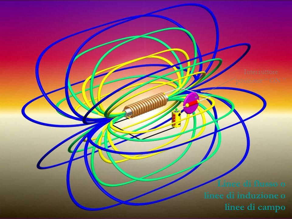 Linee di flusso o linee di induzione o linee di campo Interruttore