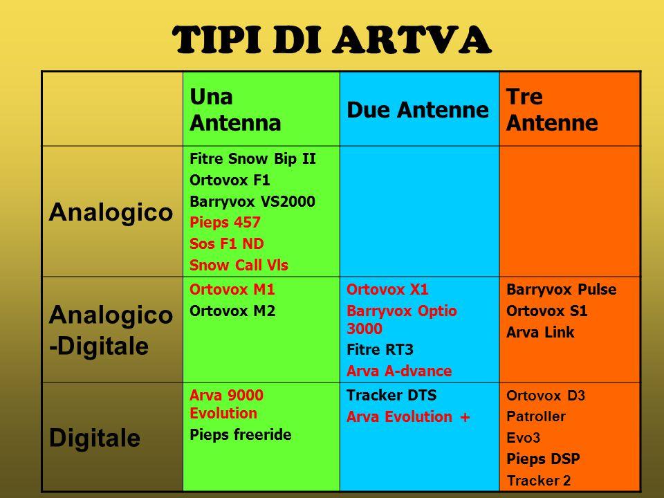 TIPI DI ARTVA Analogico Analogico-Digitale Digitale Una Antenna