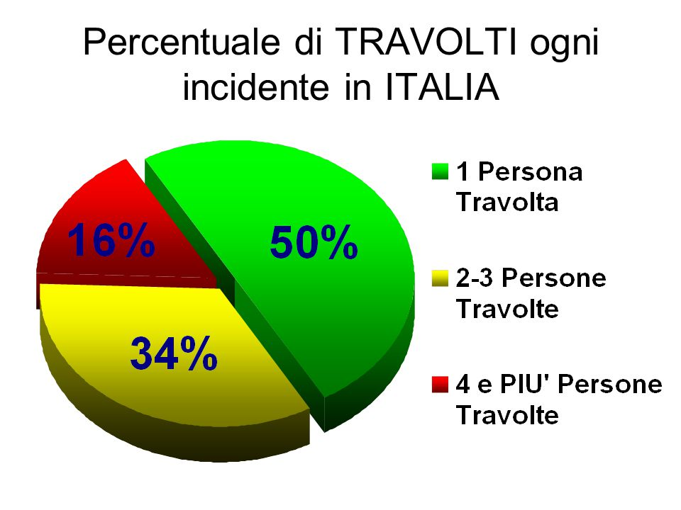 Percentuale di TRAVOLTI ogni incidente in ITALIA