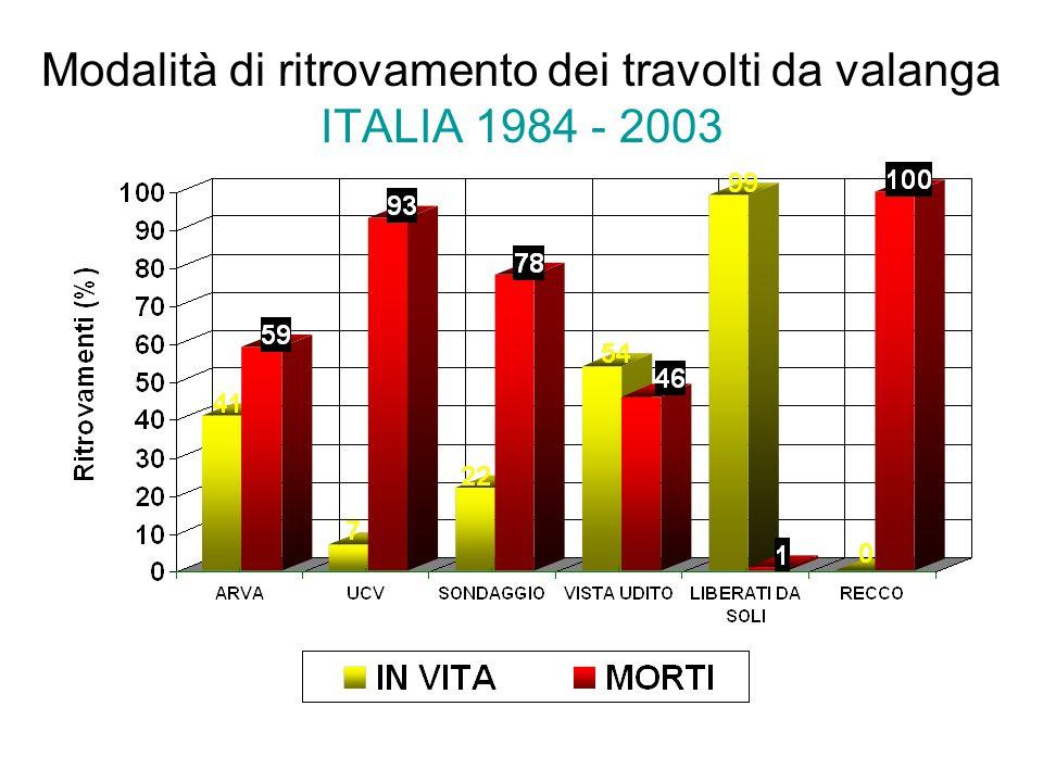Modalità di ritrovamento dei travolti da valanga ITALIA 1984 - 2003