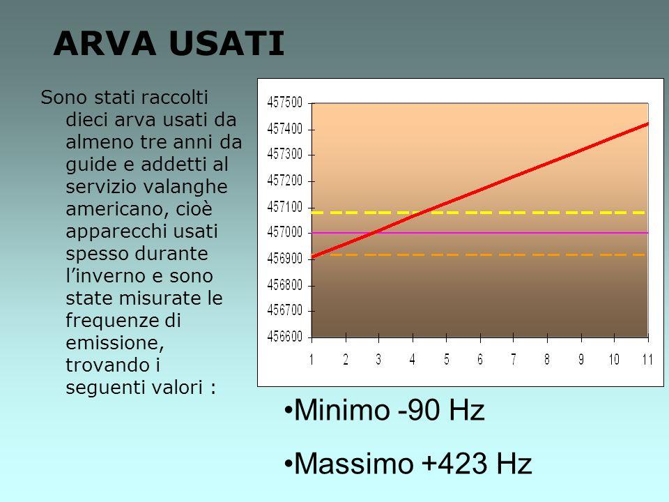 ARVA USATI Minimo -90 Hz Massimo +423 Hz