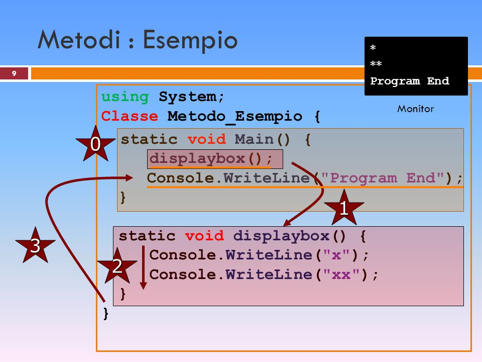 Metodi : Esempio * ** Program End.