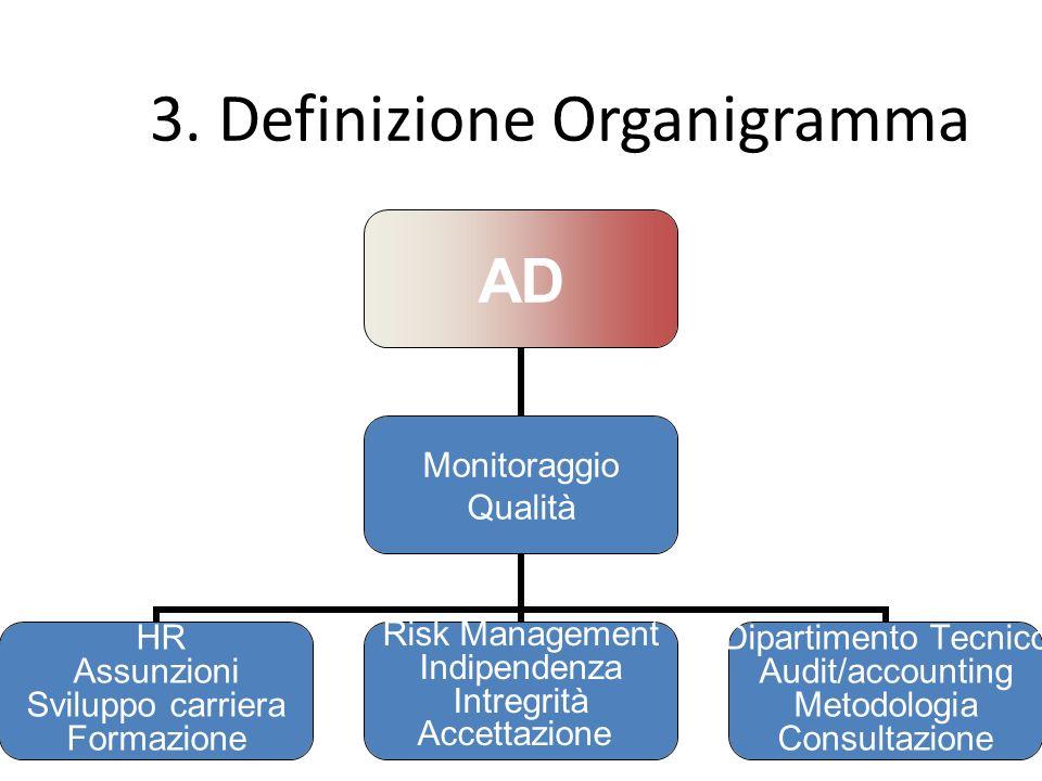 3. Definizione Organigramma