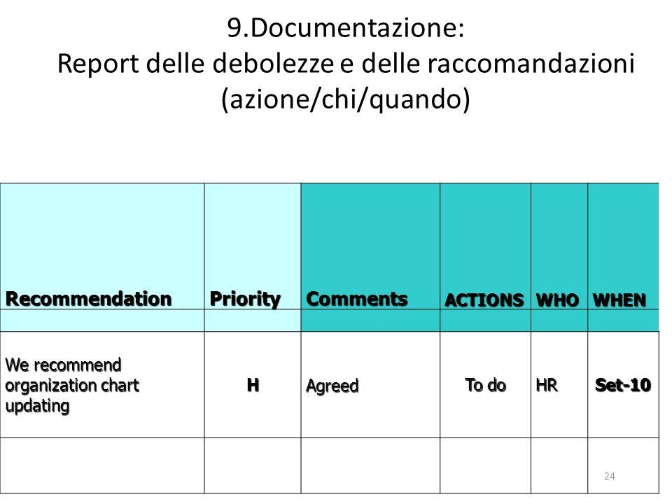 9.Documentazione: Report delle debolezze e delle raccomandazioni (azione/chi/quando)