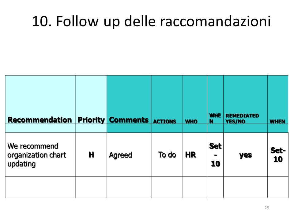 10. Follow up delle raccomandazioni