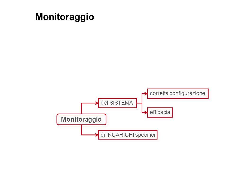 Monitoraggio Monitoraggio corretta configurazione del SISTEMA