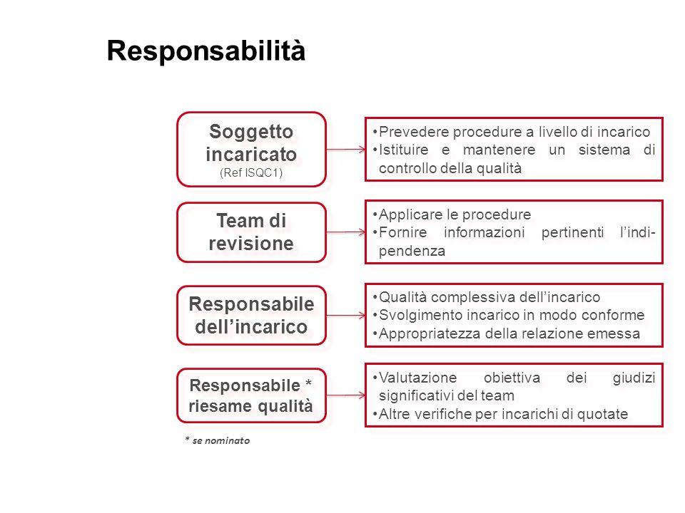 Responsabile dell'incarico Responsabile * riesame qualità
