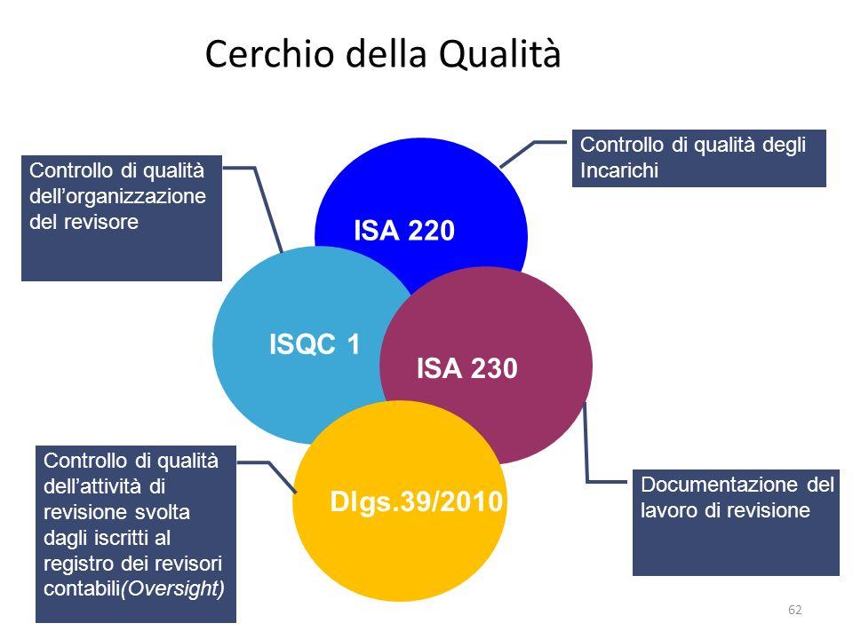 Cerchio della Qualità ISA 220 ISQC 1 ISA 230 Dlgs.39/2010